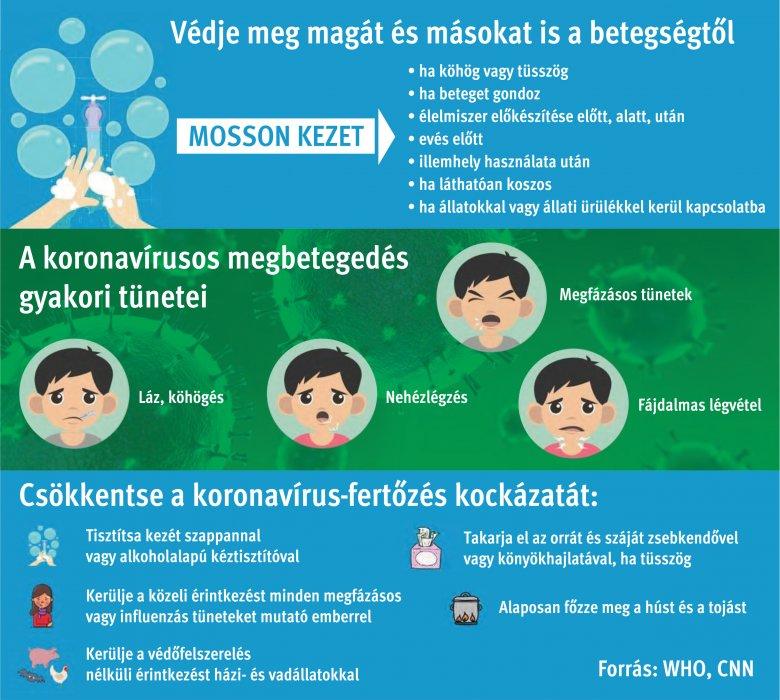 Utasítások és tanácsok, hogy megelőzzük a koronavírus terjedését