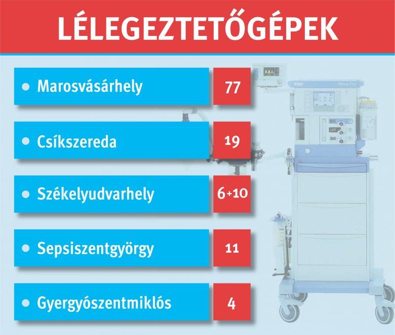 Összesítettük, mennyi lélegeztetőgép áll rendelkezésre Székelyföldön