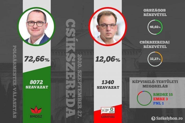 72,66 százalékkal nyerte a választást Korodi, körvonalazódik az RMDSZ-es többség a csíkszeredai önkormányzatban