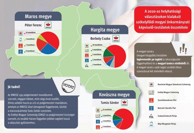 Egyetlen infografikán a székelyföldi megyei önkormányzatok új összetétele