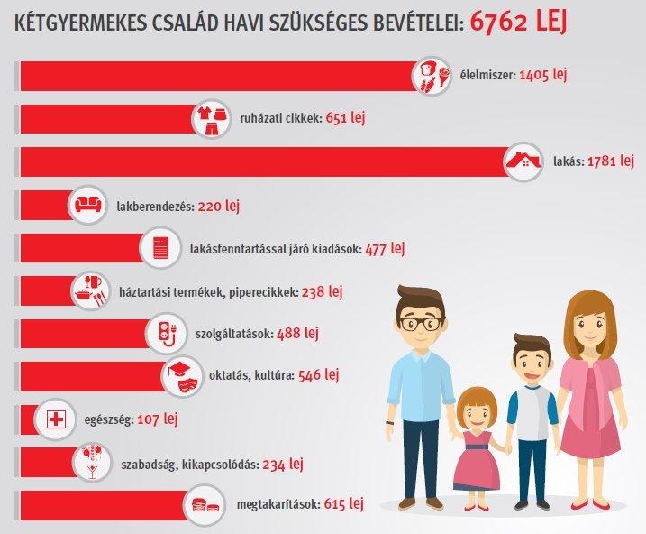 Romániában ugyanis a medián fizetések jóval alacsonyabbak az országos  átlagfizetéseknél. 3aaf158b5d