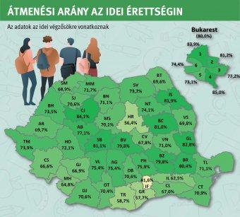 Több mint 800-zal kevesebb magyar diák jelentkezett érettségire, és gyengébben is teljesítettek