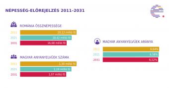 Erdélystat: Románia népessége 2031-re 16,7 millióra csökken, a magyarság azonban megőrzi számarányát