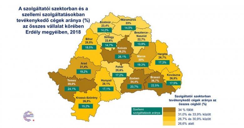 Van potenciál a szolgáltatói ágazatban, Kolozsvár és Temesvár élen jár