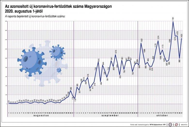 Meghalt 48 beteg, 1423-mal nőtt a fertőzöttek száma Magyarországon
