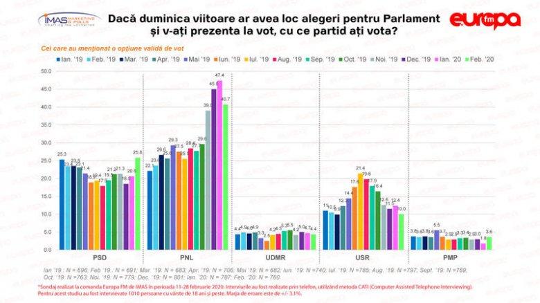 Felmérés: népszerűbb a PNL és az USR, kiesne a parlamentből az RMDSZ