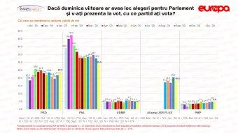 Érezhetően csökkent a PNL támogatottsága, parlamenti küszöb alatt az RMDSZ