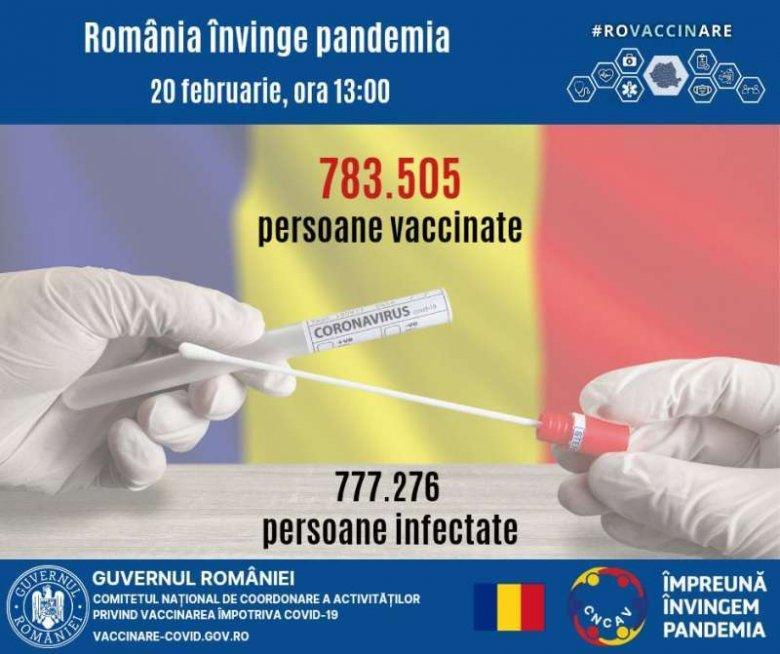 Meghaladta a fertőzöttekét a koronavírus ellen beoltottak száma Romániában