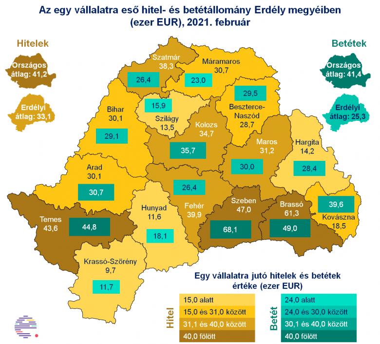 Rossz ómen a vállalati takarékoskodás? A hitelek és a letétek terén is az utolsók között a romániai cégek uniós összevetésben