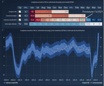 Visszaállt a startmezőre a román gazdaság – Várakozáson felül bővült az első negyedévben a hazai össztermék