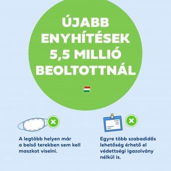 Elérte az 5,5 milliót a beoltottak száma Magyarországon, szombattól már nem kell maszk a legtöbb helyen