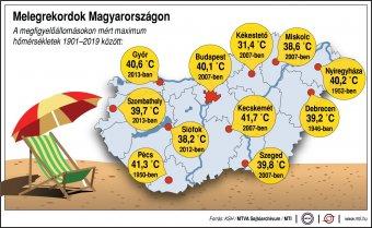 Magyarországon százhúsz éve nem mértek ilyen meleget júniusban, mint csütörtökön