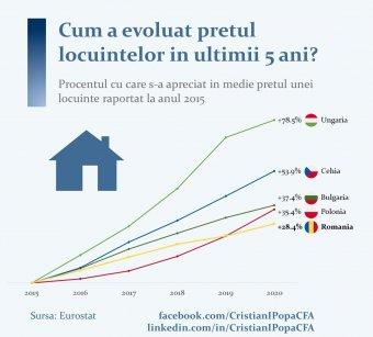 Jóval kisebb mértékben drágultak a lakásárak Romániában, mint Magyarországon