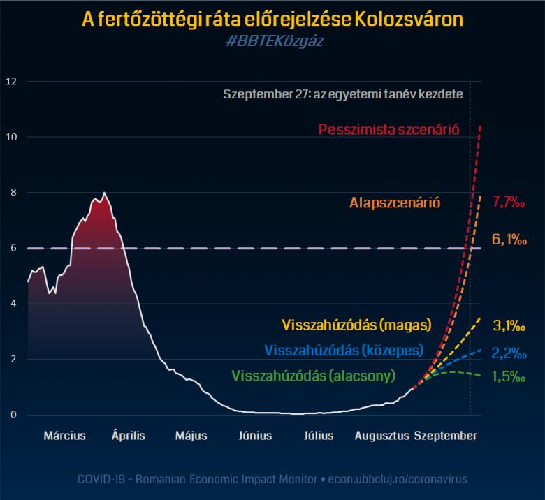 A koronavírus kolozsvári terjedésének várható alakulásáról készített előrejelzést a BBTE kutatócsoportja