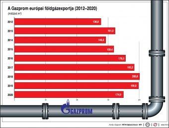 Moszkva szerint nem a Gazprom a felelős a magas gázárakért